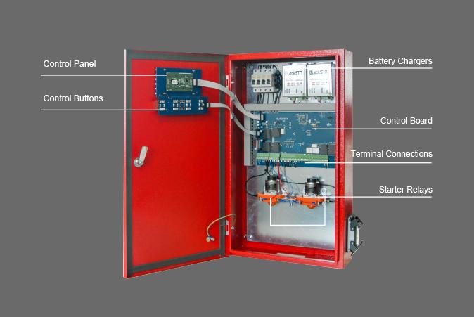 Fire Hydrophore Panels
